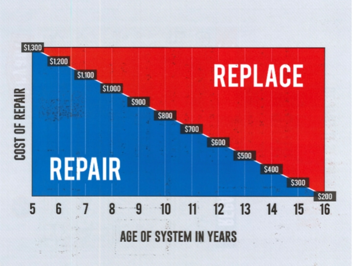 Repair and Replace Informational Graph.